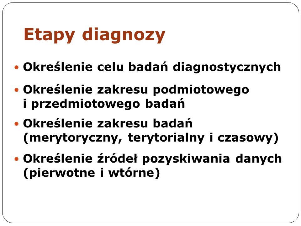 Etapy diagnozy Określenie celu badań diagnostycznych Określenie zakresu podmiotowego i przedmiotowego badań Określenie zakresu badań (merytoryczny, terytorialny i czasowy) Określenie źródeł pozyskiwania danych (pierwotne i wtórne)
