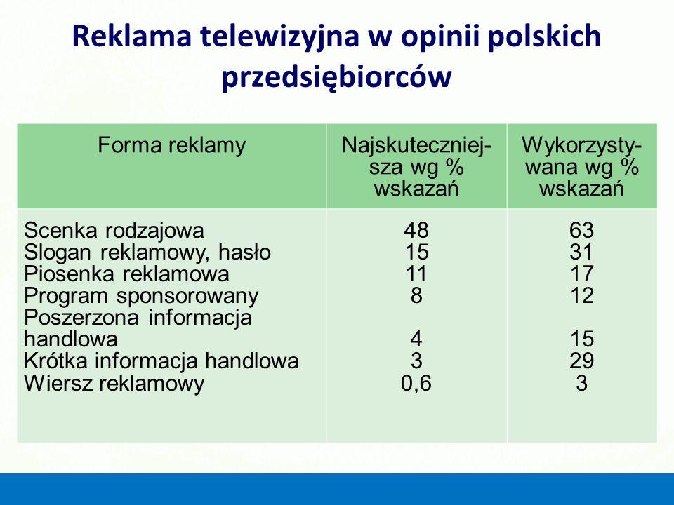 Reklama telewizyjna w opinii polskich przedsiębiorców Forma reklamyNajskuteczniej- sza wg % wskazań Wykorzysty- wana wg % wskazań Scenka rodzajowa Slo