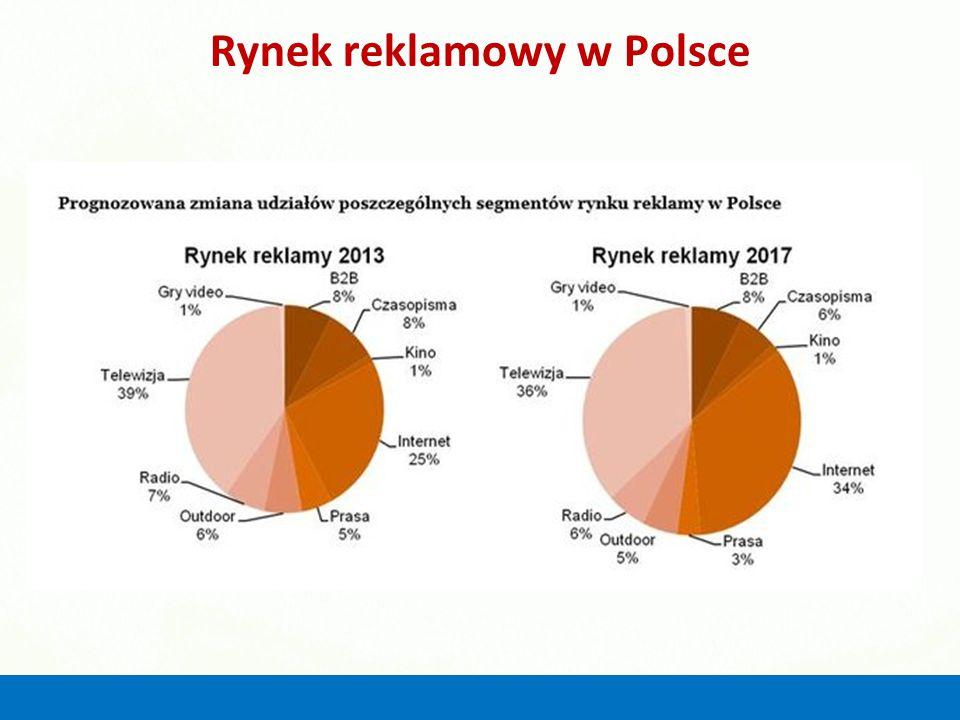 Rynek reklamowy w Polsce