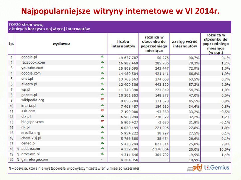 Najpopularniejsze witryny internetowe w VI 2014r.