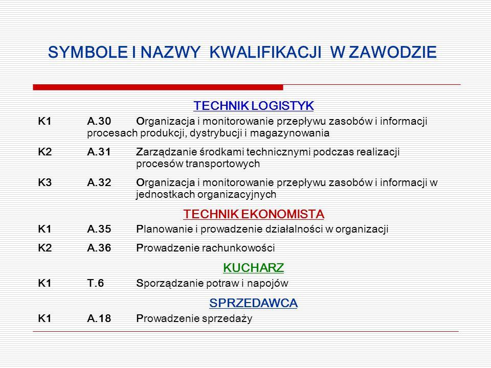 SYMBOLE I NAZWY KWALIFIKACJI W ZAWODZIE TECHNIK LOGISTYK K1A.30Organizacja i monitorowanie przepływu zasobów i informacji procesach produkcji, dystrybucji i magazynowania K2A.31Zarządzanie środkami technicznymi podczas realizacji procesów transportowych K3A.32Organizacja i monitorowanie przepływu zasobów i informacji w jednostkach organizacyjnych TECHNIK EKONOMISTA K1A.35Planowanie i prowadzenie działalności w organizacji K2A.36Prowadzenie rachunkowości KUCHARZ K1T.6Sporządzanie potraw i napojów SPRZEDAWCA K1A.18Prowadzenie sprzedaży