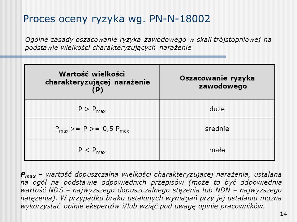 14 Proces oceny ryzyka wg. PN-N-18002 Wartość wielkości charakteryzującej narażenie (P) Oszacowanie ryzyka zawodowego P > P max duże P max >= P >= 0,5