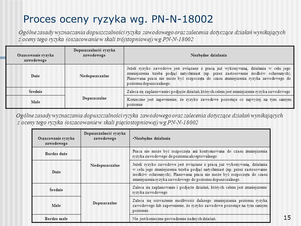 15 Proces oceny ryzyka wg. PN-N-18002 Ogólne zasady wyznaczania dopuszczalności ryzyka zawodowego oraz zalecenia dotyczące działań wynikających z ocen