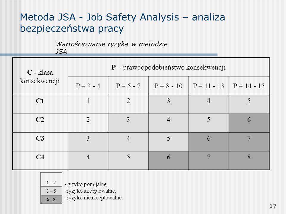 17 Metoda JSA - Job Safety Analysis – analiza bezpieczeństwa pracy Wartościowanie ryzyka w metodzie JSA C - klasa konsekwencji P – prawdopodobieństwo