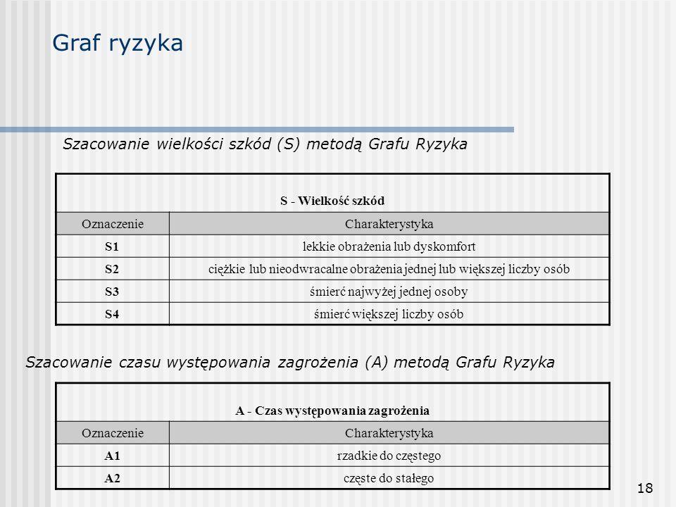 18 Graf ryzyka Szacowanie wielkości szkód (S) metodą Grafu Ryzyka S - Wielkość szkód OznaczenieCharakterystyka S1lekkie obrażenia lub dyskomfort S2cię