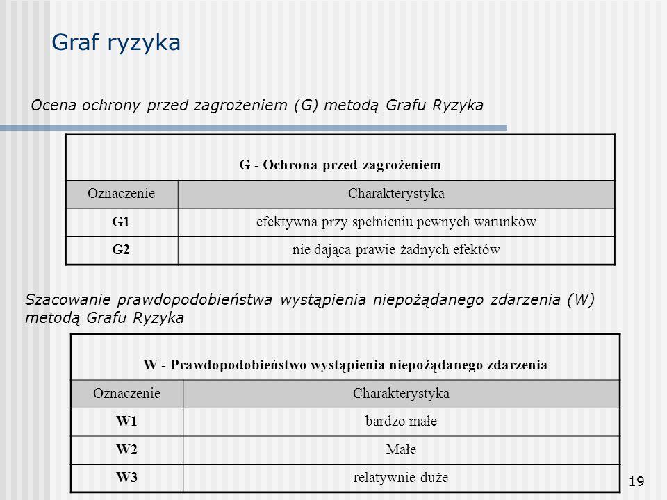 19 Graf ryzyka Ocena ochrony przed zagrożeniem (G) metodą Grafu Ryzyka G - Ochrona przed zagrożeniem OznaczenieCharakterystyka G1efektywna przy spełni