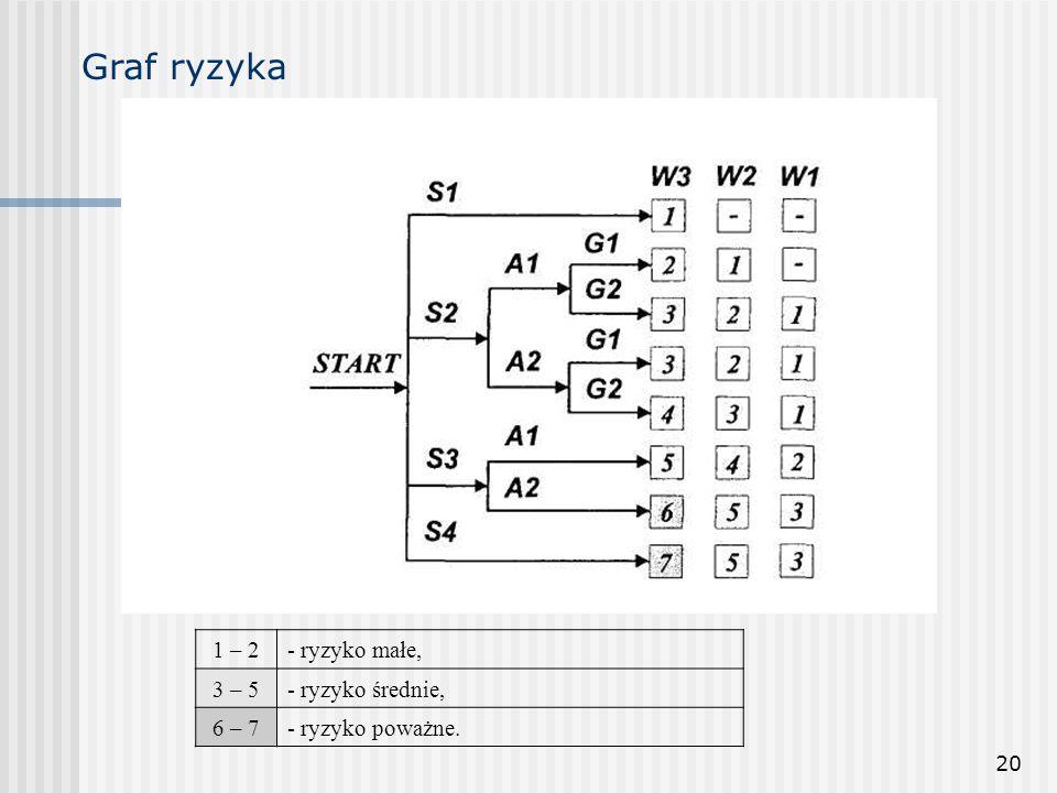 20 Graf ryzyka 1 – 2- ryzyko małe, 3 – 5- ryzyko średnie, 6 – 7- ryzyko poważne.
