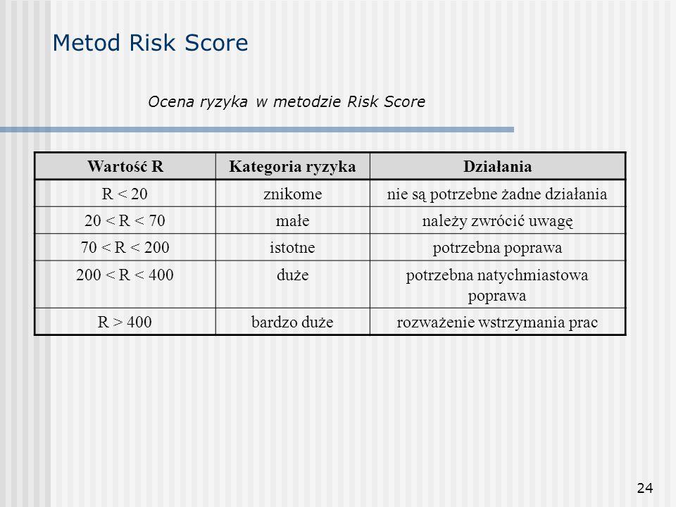 24 Metod Risk Score Ocena ryzyka w metodzie Risk Score Wartość RKategoria ryzykaDziałania R < 20znikomenie są potrzebne żadne działania 20 < R < 70mał