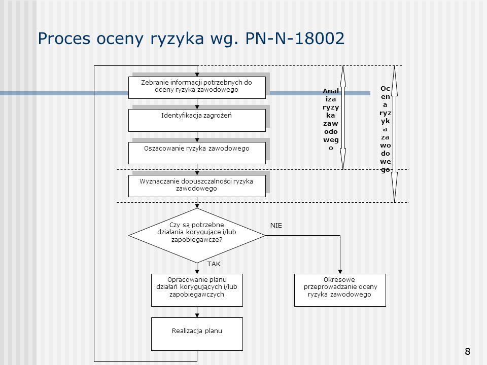 8 Proces oceny ryzyka wg. PN-N-18002 Zebranie informacji potrzebnych do oceny ryzyka zawodowego Identyfikacja zagrożeń Oszacowanie ryzyka zawodowego W
