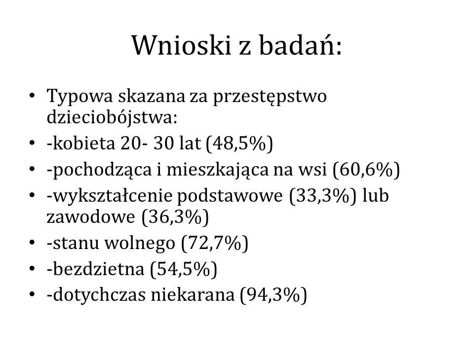 Wnioski z badań: Typowa skazana za przestępstwo dzieciobójstwa: -kobieta 20- 30 lat (48,5%) -pochodząca i mieszkająca na wsi (60,6%) -wykształcenie po