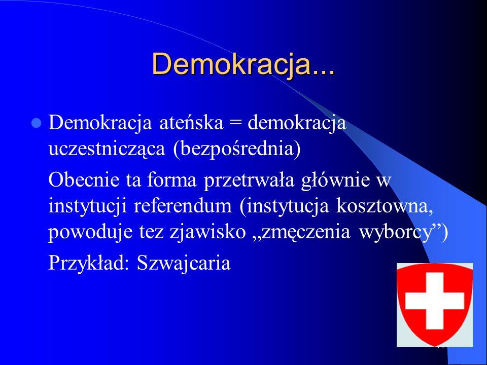 17 Demokracja... Demokracja ateńska = demokracja uczestnicząca (bezpośrednia) Obecnie ta forma przetrwała głównie w instytucji referendum (instytucja