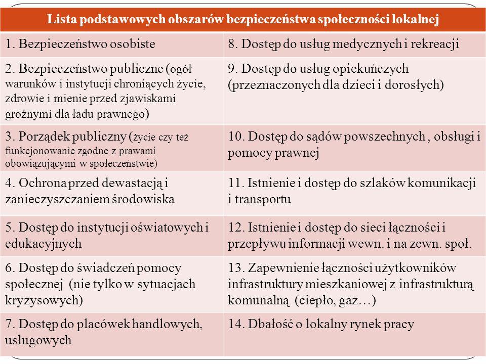 Lista podstawowych obszarów bezpieczeństwa społeczności lokalnej 1. Bezpieczeństwo osobiste8. Dostęp do usług medycznych i rekreacji 2. Bezpieczeństwo