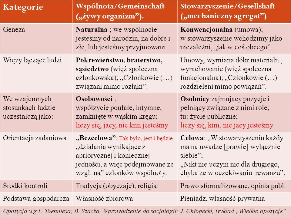 """Kategorie Wspólnota/Gemeinschaft ("""" ż ywy organizm""""). Stowarzyszenie/Gesellshaft (""""mechaniczny agregat"""") GenezaNaturalna ; we wspólnocie jesteśmy od n"""