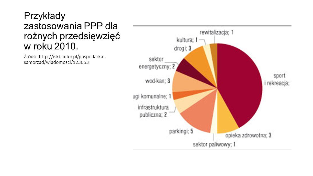 Przykłady zastosowania PPP dla rożnych przedsięwzięć w roku 2010. Żródło:http://iskb.infor.pl/gospodarka- samorzad/wiadomosci/123053