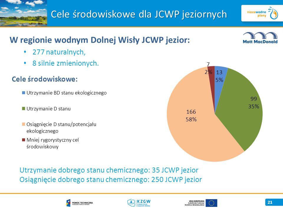 21 W regionie wodnym Dolnej Wisły JCWP jezior: 277 naturalnych, 8 silnie zmienionych.