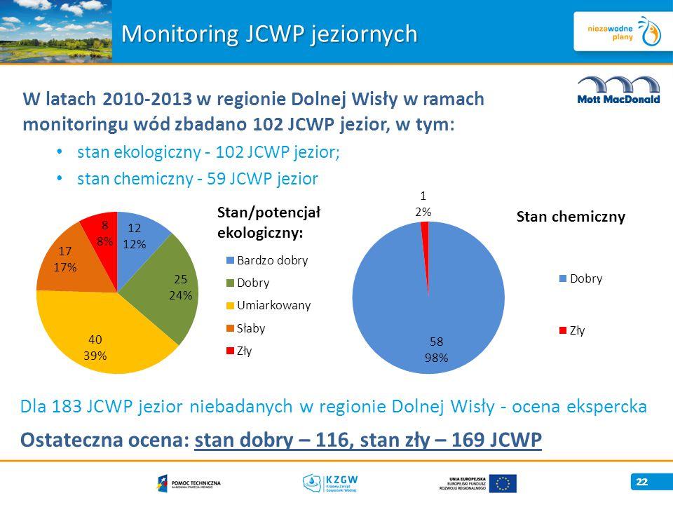 22 Monitoring JCWP jeziornych W latach 2010-2013 w regionie Dolnej Wisły w ramach monitoringu wód zbadano 102 JCWP jezior, w tym: stan ekologiczny - 102 JCWP jezior; stan chemiczny - 59 JCWP jezior Dla 183 JCWP jezior niebadanych w regionie Dolnej Wisły - ocena ekspercka Ostateczna ocena: stan dobry – 116, stan zły – 169 JCWP