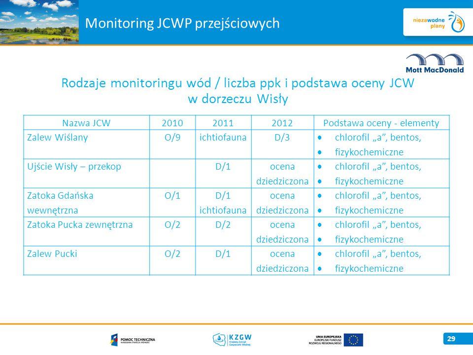 """Monitoring JCWP przejściowych Rodzaje monitoringu wód / liczba ppk i podstawa oceny JCW w dorzeczu Wisły 29 Nazwa JCW201020112012Podstawa oceny - elementy Zalew WiślanyO/9 ichtiofauna D/3  chlorofil """"a , bentos,  fizykochemiczne Ujście Wisły – przekop D/1 ocena dziedziczona  chlorofil """"a , bentos,  fizykochemiczne Zatoka Gdańska wewnętrzna O/1 D/1 ichtiofauna ocena dziedziczona  chlorofil """"a , bentos,  fizykochemiczne Zatoka Pucka zewnętrznaO/2D/2 ocena dziedziczona  chlorofil """"a , bentos,  fizykochemiczne Zalew PuckiO/2D/1ocena dziedziczona  chlorofil """"a , bentos,  fizykochemiczne"""