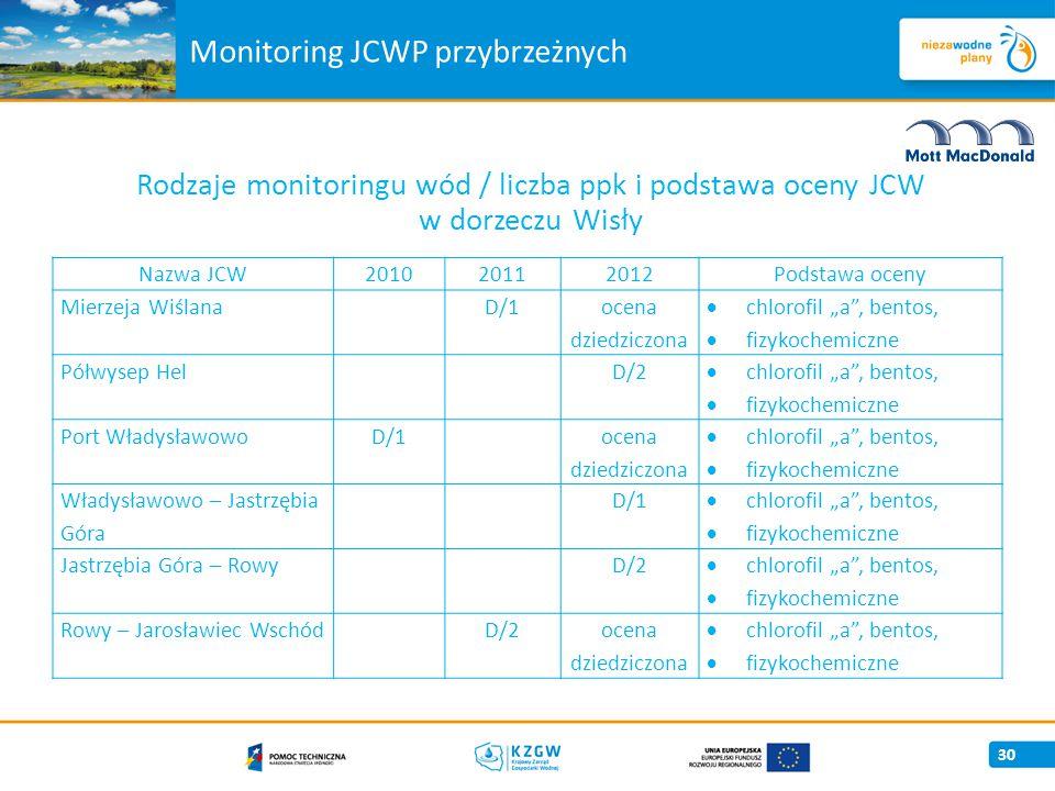 """Monitoring JCWP przybrzeżnych Rodzaje monitoringu wód / liczba ppk i podstawa oceny JCW w dorzeczu Wisły 30 Nazwa JCW201020112012Podstawa oceny Mierzeja Wiślana D/1 ocena dziedziczona  chlorofil """"a , bentos,  fizykochemiczne Półwysep Hel D/2  chlorofil """"a , bentos,  fizykochemiczne Port WładysławowoD/1 ocena dziedziczona  chlorofil """"a , bentos,  fizykochemiczne Władysławowo – Jastrzębia Góra D/1  chlorofil """"a , bentos,  fizykochemiczne Jastrzębia Góra – Rowy D/2  chlorofil """"a , bentos,  fizykochemiczne Rowy – Jarosławiec Wschód D/2ocena dziedziczona  chlorofil """"a , bentos,  fizykochemiczne"""