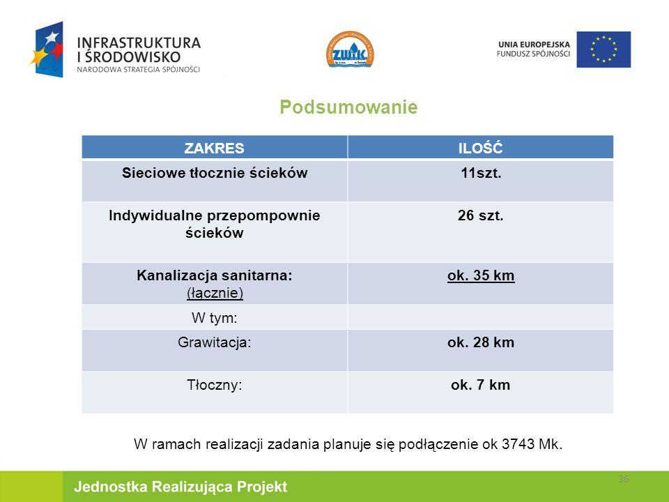 W ramach realizacji zadania planuje się podłączenie ok 3743 Mk.
