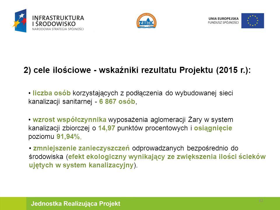 2) cele ilościowe - wskaźniki rezultatu Projektu (2015 r.): liczba osób korzystających z podłączenia do wybudowanej sieci kanalizacji sanitarnej - 6 867 osób, wzrost współczynnika wyposażenia aglomeracji Żary w system kanalizacji zbiorczej o 14,97 punktów procentowych i osiągnięcie poziomu 91,94%, zmniejszenie zanieczyszczeń odprowadzanych bezpośrednio do środowiska (efekt ekologiczny wynikający ze zwiększenia ilości ścieków ujętych w system kanalizacyjny).
