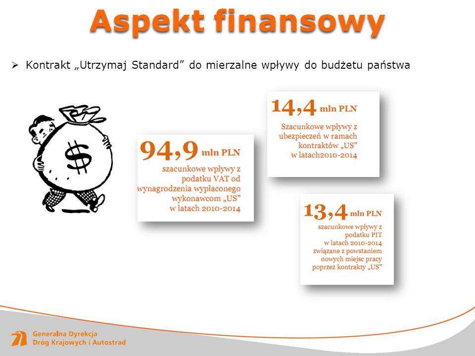 """ Kontrakt """"Utrzymaj Standard"""" do mierzalne wpływy do budżetu państwa"""