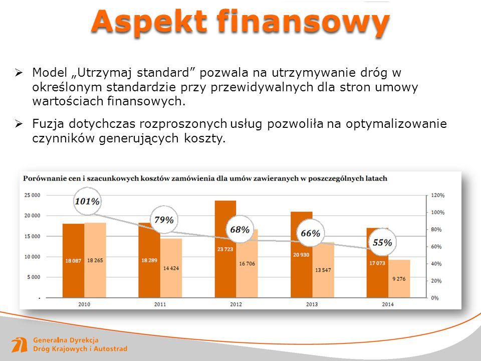 """Aspekt finansowy  Model """"Utrzymaj standard"""" pozwala na utrzymywanie dróg w określonym standardzie przy przewidywalnych dla stron umowy wartościach fi"""
