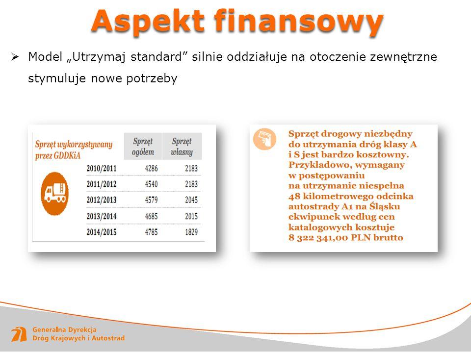 """ Model """"Utrzymaj standard"""" silnie oddziałuje na otoczenie zewnętrzne stymuluje nowe potrzeby Aspekt finansowy"""