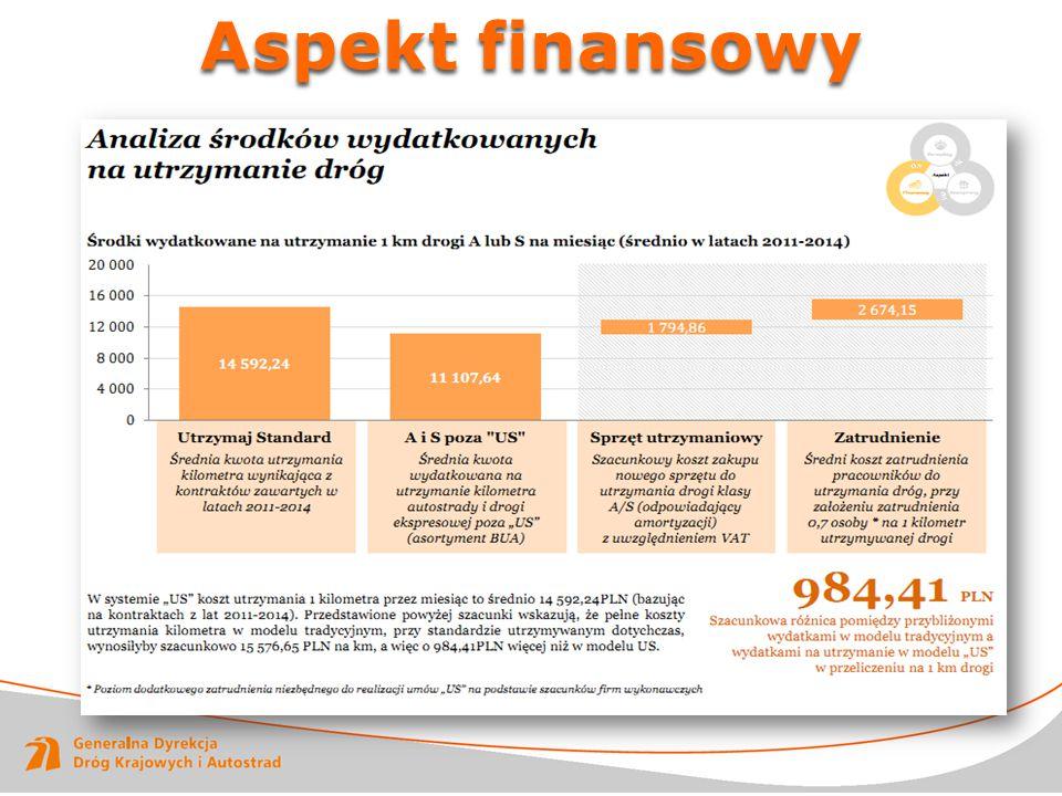 Aspekt finansowy