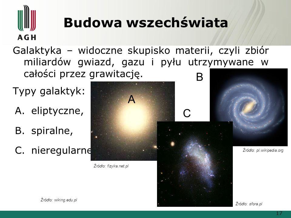 Budowa wszechświata Galaktyka – widoczne skupisko materii, czyli zbiór miliardów gwiazd, gazu i pyłu utrzymywane w całości przez grawitację. Typy gala
