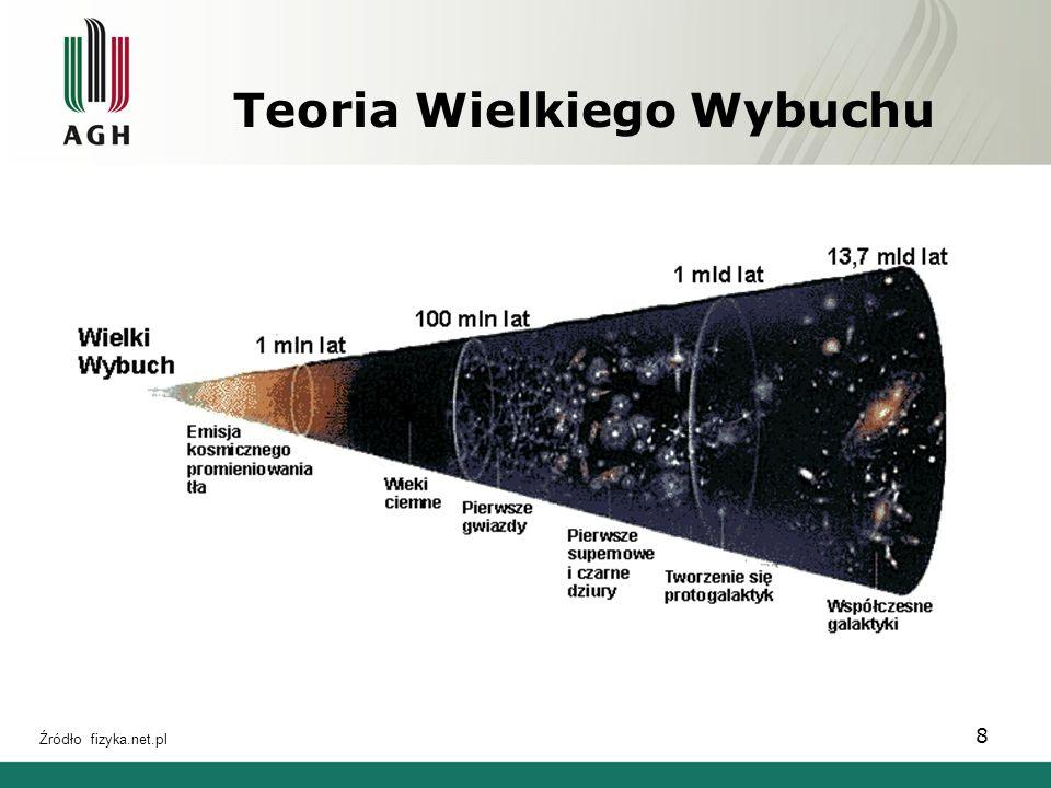 Teoria Wielkiego Wybuchu 8 Źródło fizyka.net.pl