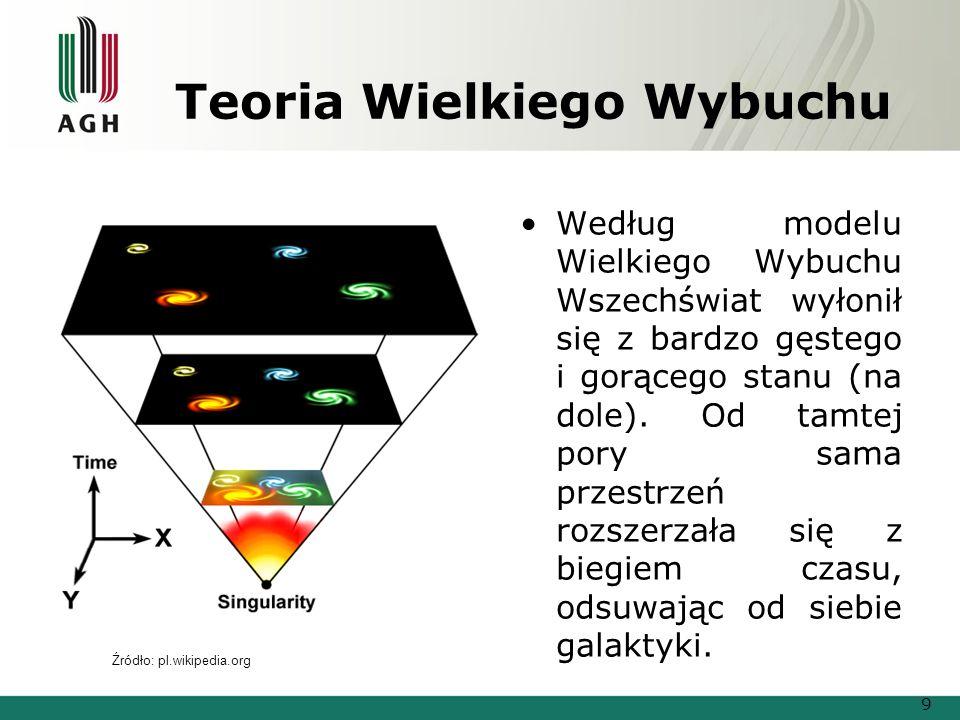 Teoria Wielkiego Wybuchu Według modelu Wielkiego Wybuchu Wszechświat wyłonił się z bardzo gęstego i gorącego stanu (na dole). Od tamtej pory sama prze
