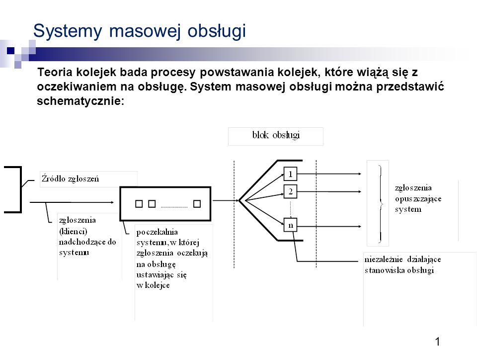 1 Systemy masowej obsługi Teoria kolejek bada procesy powstawania kolejek, które wiążą się z oczekiwaniem na obsługę. System masowej obsługi można prz