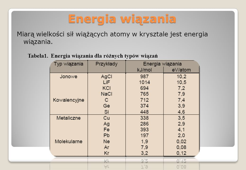 Energia wiązania Miarą wielkości sił wiążących atomy w krysztale jest energia wiązania. Tabela1. Energia wiązania dla różnych typów wiązań