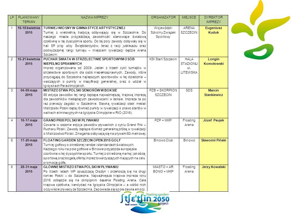LP PLANOWANY TERMIN NAZWA IMPREZYORGANIZATORMIEJSCE DYREKTOR IMPREZY 1 16-18 kwietnia 2015 TURNIEJ WIOSNY W GIMNASTYCE ARTYSTYCZNEJ Turniej z wielolet