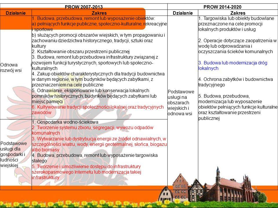 PROW 2007-2013PROW 2014-2020 DziałanieZakresDziałanieZakres Odnowa i rozwój wsi 1. Budowa, przebudowa, remont lub wyposażenie obiektów: a) pełniących