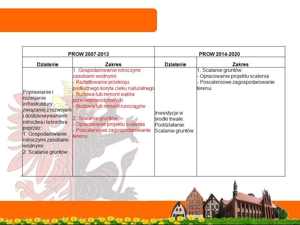 PROW 2007-2013PROW 2014-2020 DziałanieZakresDziałanieZakres Poprawianie i rozwijanie infrastruktury związanej z rozwojem i dostosowywaniem rolnictwa i