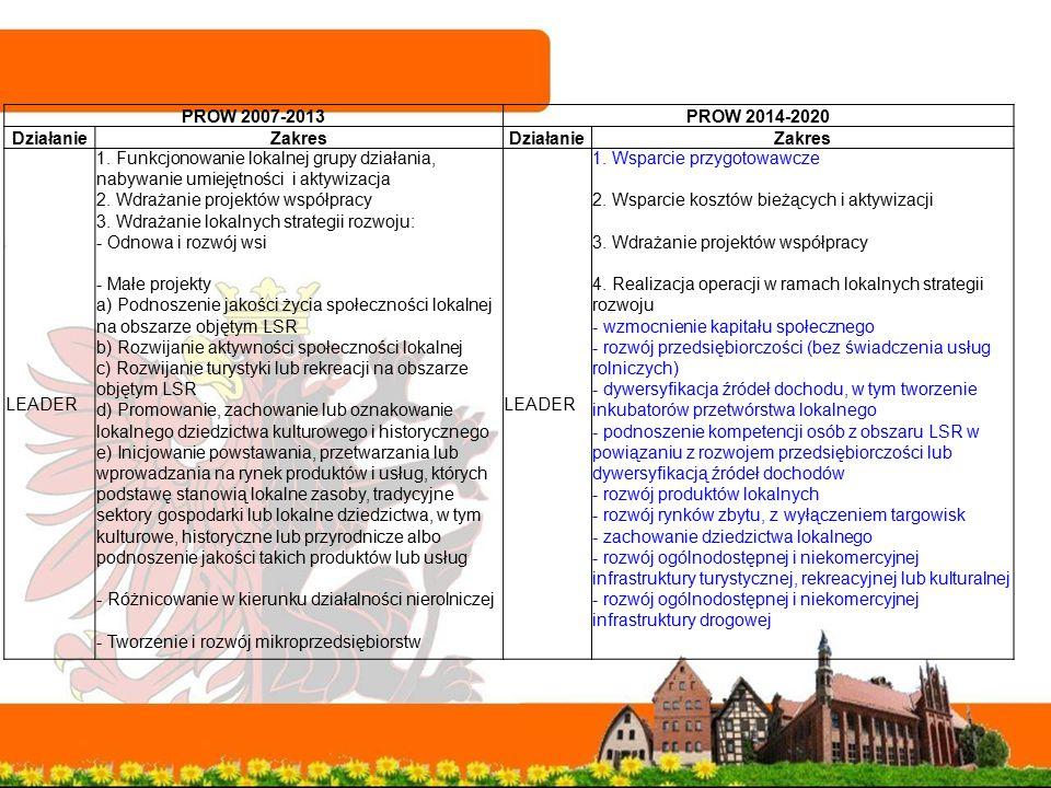 PROW 2007-2013PROW 2014-2020 DziałanieZakresDziałanieZakres LEADER 1. Funkcjonowanie lokalnej grupy działania, nabywanie umiejętności i aktywizacja 2.
