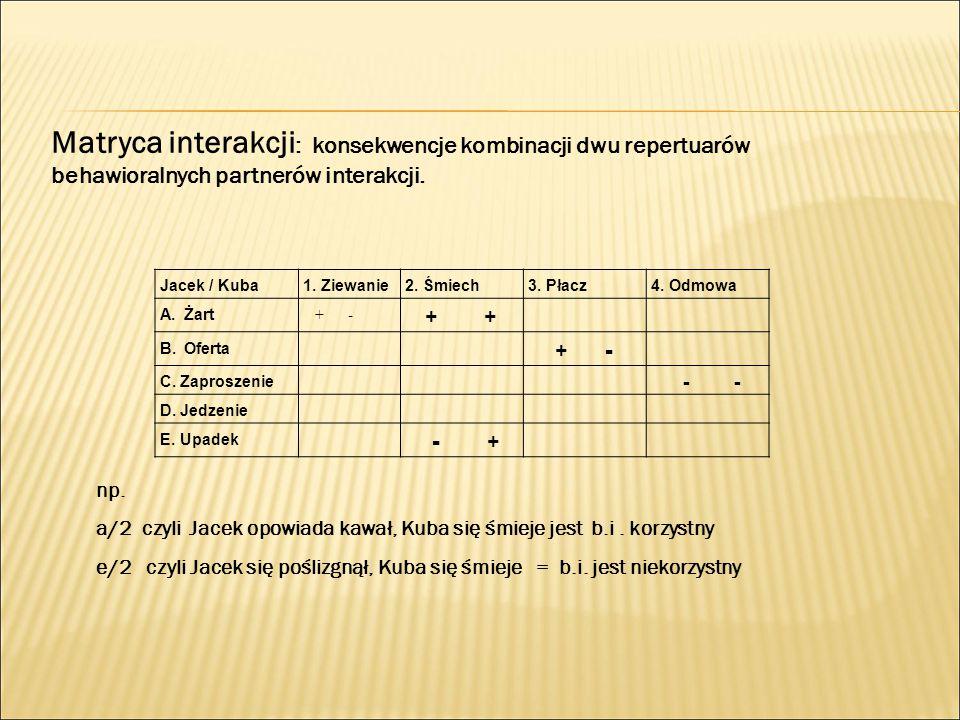 Matryca interakcji : konsekwencje kombinacji dwu repertuarów behawioralnych partnerów interakcji. Jacek / Kuba1. Ziewanie2. Śmiech3. Płacz4. Odmowa A.