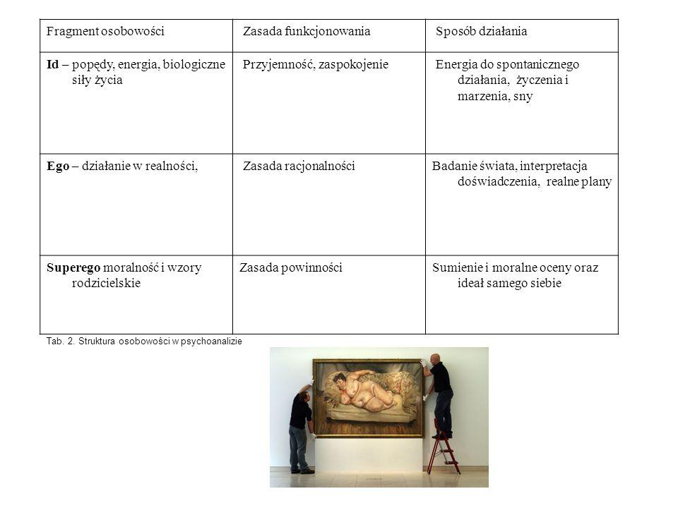 Teoria ról społecznych Rola - zespół zachowań (obowiązków i przywilejów) przypisywanych czyli oczekiwanych od osoby zajmującej określoną pozycję w danej społeczności.