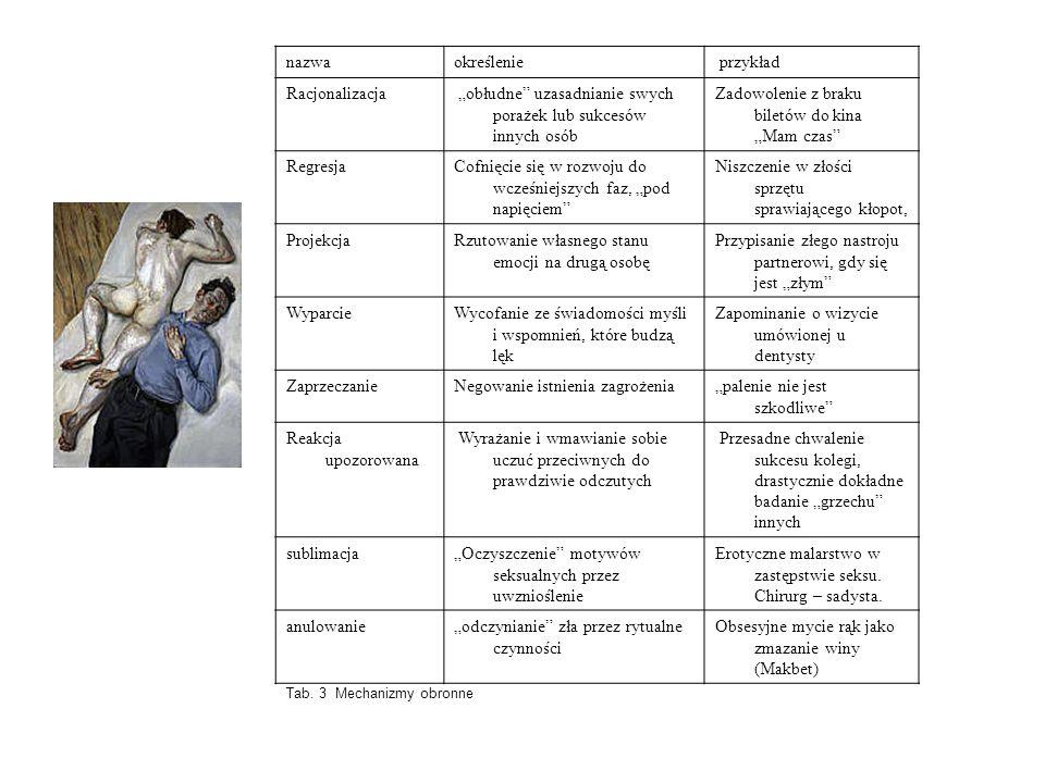 Rodzaje agresji wg Buss - Durkee:  fizyczny napad  agresja pośrednia  okazywanie irytacji  negatywistyczne blokowanie  poczucie urazy  chroniczna podejrzliwość  agresja słowna