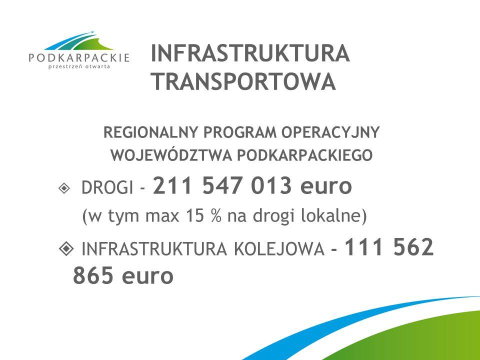 REGIONALNY PROGRAM OPERACYJNY WOJEWÓDZTWA PODKARPACKIEGO  DROGI - 211 547 013 euro (w tym max 15 % na drogi lokalne)  INFRASTRUKTURA KOLEJOWA - 111 562 865 euro