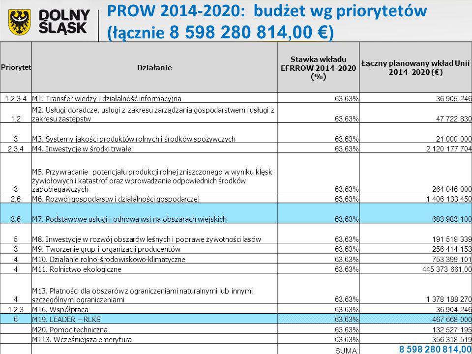 BUDŻET DZIAŁANIA 683 983 100,00 euro PROW 2014-2020 Działanie: Podstawowe usługi i odnowa wsi na obszarach wiejskich Koperta regionalna dla Dolnego Śląska – 33 595 747 Euro (5,28 %) Zakres działania: 1.Gospodarka wodno – ściekowa.
