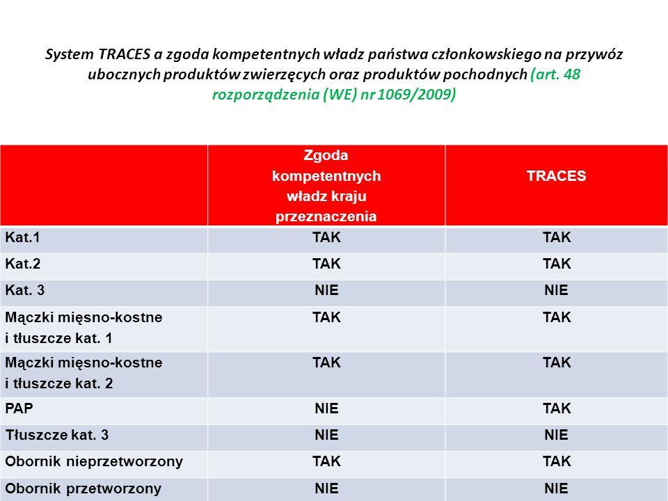 System TRACES a zgoda kompetentnych władz państwa członkowskiego na przywóz ubocznych produktów zwierzęcych oraz produktów pochodnych (art. 48 rozporz