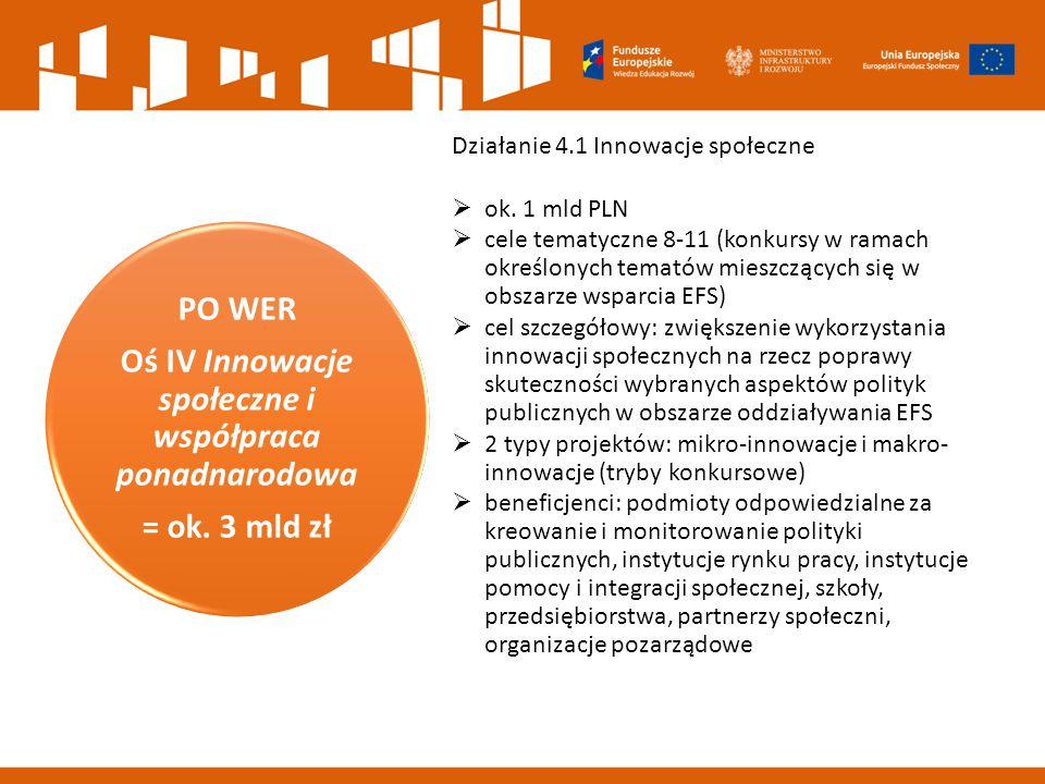 Schematy wdrażania innowacji Mikro-innowacjeMakro-innowacje Zadania operatora: 1.Strategia wdrażania projektu grantowego (na etapie wniosku o dofinansowanie) 2.Nabór grantobiorców 3.Przekazywanie grantów na innowacje oraz wsparcie na każdym etapie inkubacji rozwiązania (w tym testowanie i ewaluacja) 4.Upowszechnianie Projekty grantowe – wybór operatorów w określonym temacie Grantobiorca – podmiot publiczny lub prywatny wybrany w drodze otwartego naboru (w tym os.