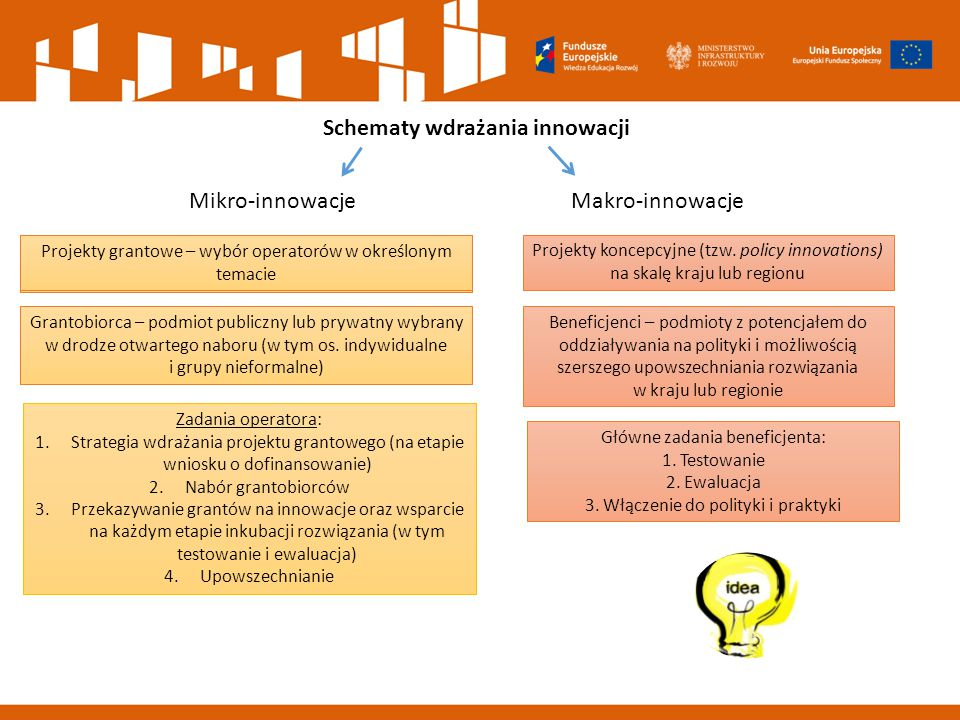 PRIORYTETY Innowacje 2014-2020 Nacisk na ocenę strategiczną przez panel ekspertów Lepsza koordynacja i widoczność projektów Innowacyjnych Realizacja projektów we współpracy międzysektoro wej Kompleksowa strategia wdrażania projektów innowacyjnych Projektodawcy z dużym potencjałem (kryteria dostępu) Bieżący wybór tematów, związanych z aktualnymi problemami społecznymi Innowacyjne rozwiązania kluczowych problemów w obszarze wsparcia EFS Włączanie rozwiązań do polityki i praktyki