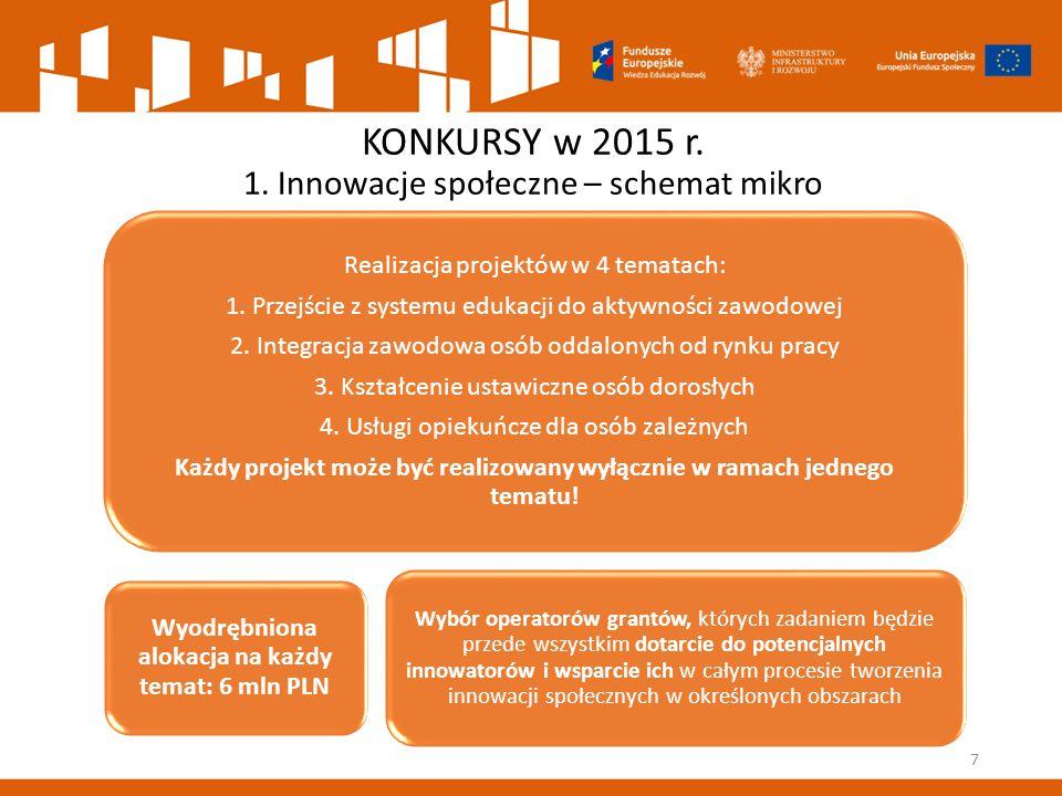 Założenia konkursu na innowacje mikro – cd.8  Projektodawca/partner będzie posiadał min.