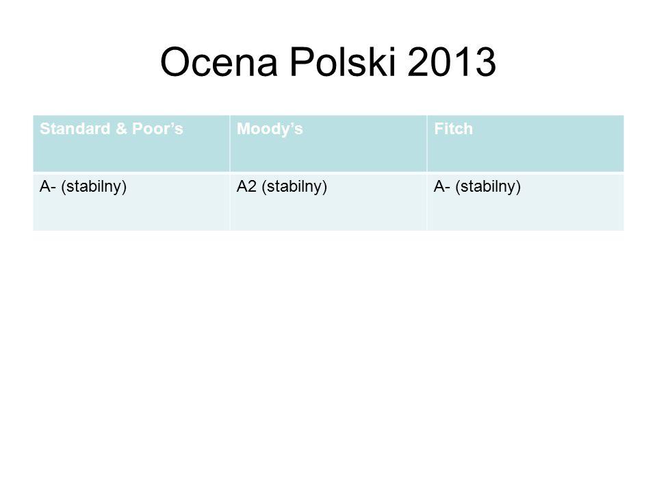Ocena Polski 2013 Standard & Poor'sMoody'sFitch A- (stabilny)A2 (stabilny)A- (stabilny)