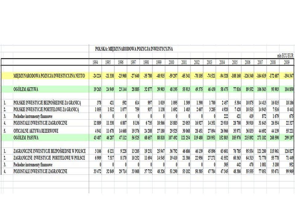MPI Polski w relacji do PKB MPI netto Polski na koniec 2008r.