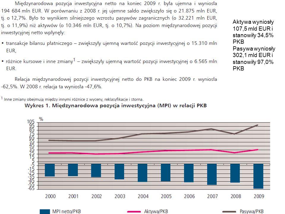 Aktywa wyniosły 107,5 mld EUR i stanowiły 34,5% PKB Pasywa wyniosły 302,1 mld EUR i stanowiły 97,0% PKB