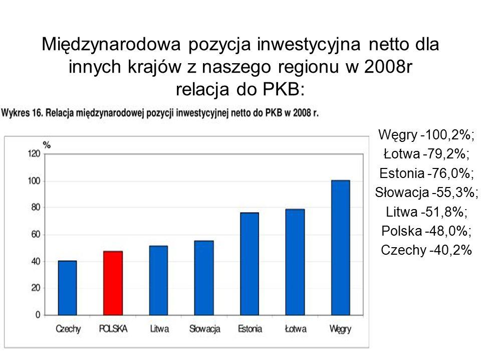 Międzynarodowa pozycja inwestycyjna netto dla innych krajów z naszego regionu w 2008r relacja do PKB: Węgry -100,2%; Łotwa -79,2%; Estonia -76,0%; Słowacja -55,3%; Litwa -51,8%; Polska -48,0%; Czechy -40,2%